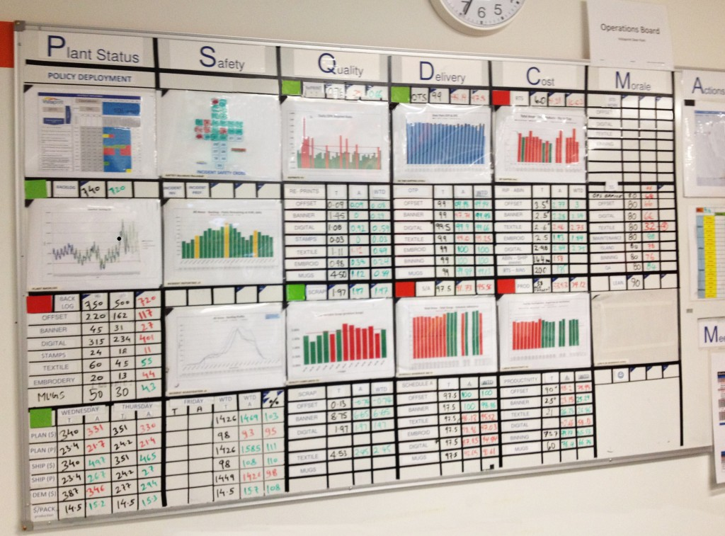Lean Manufacturing Communication Board for Pinterest